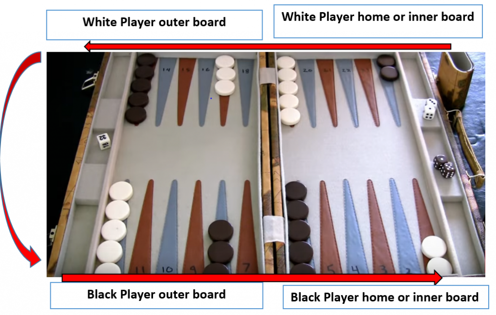 How to move the checkers in backgammon?